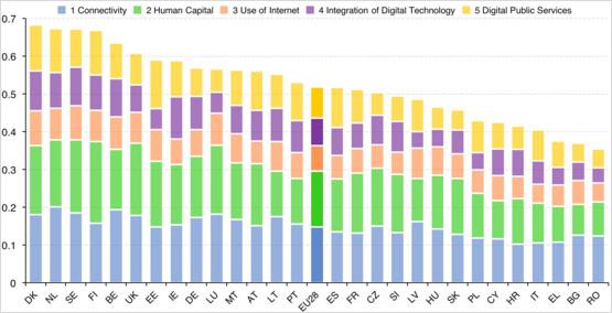 Niveles de digitalización en Europa