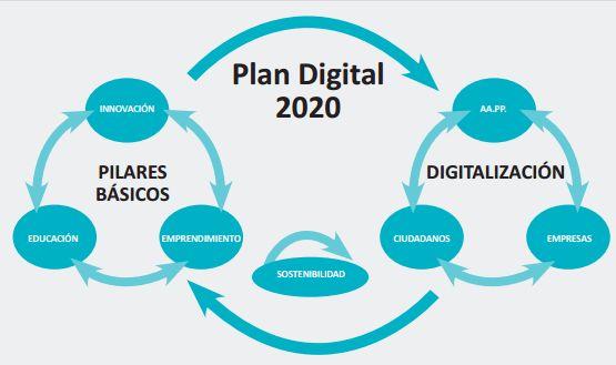Plan Digital 2020 gráfico