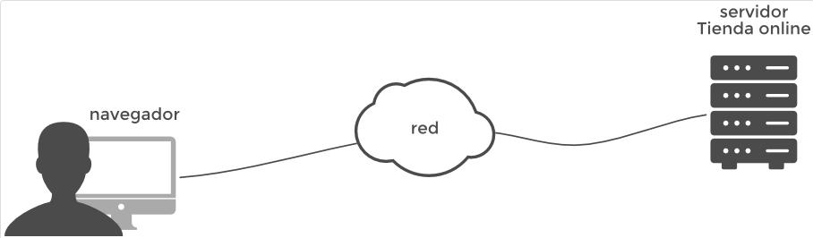 Protocolo http infografía