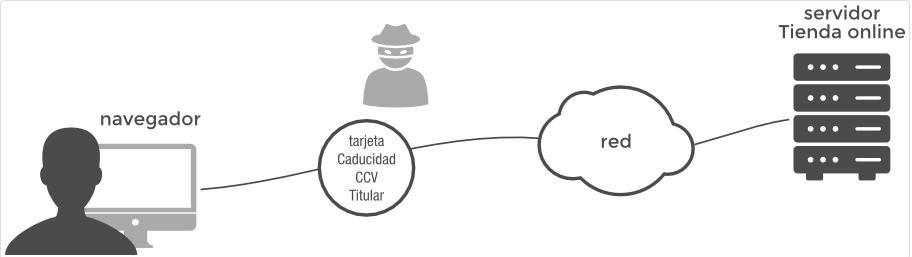 Vulnerabilidades del protocolo http
