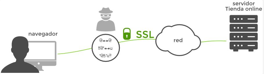 Encriptación en protocolo https