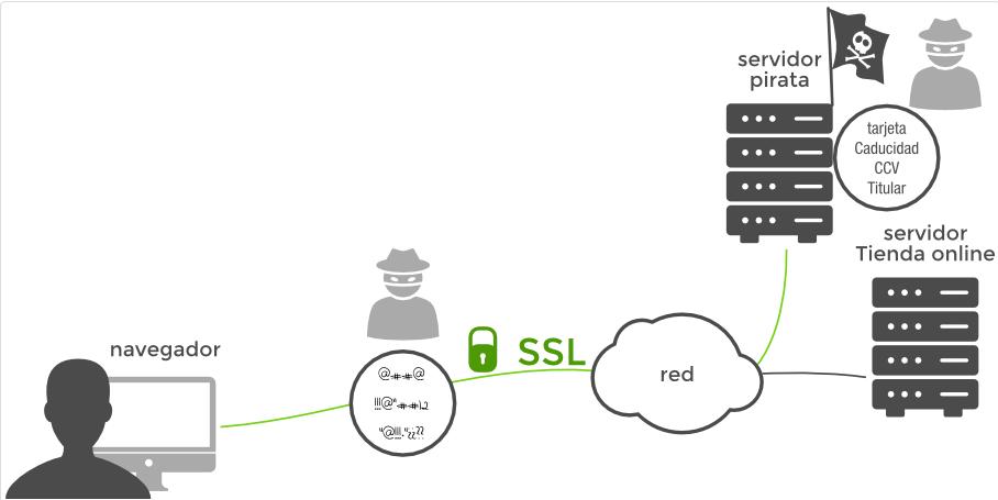 Protocolo HTTPS con SSL