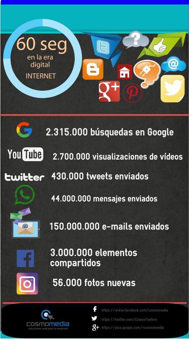 Día de Internet - ¿qué ocurre en 60 segundos?