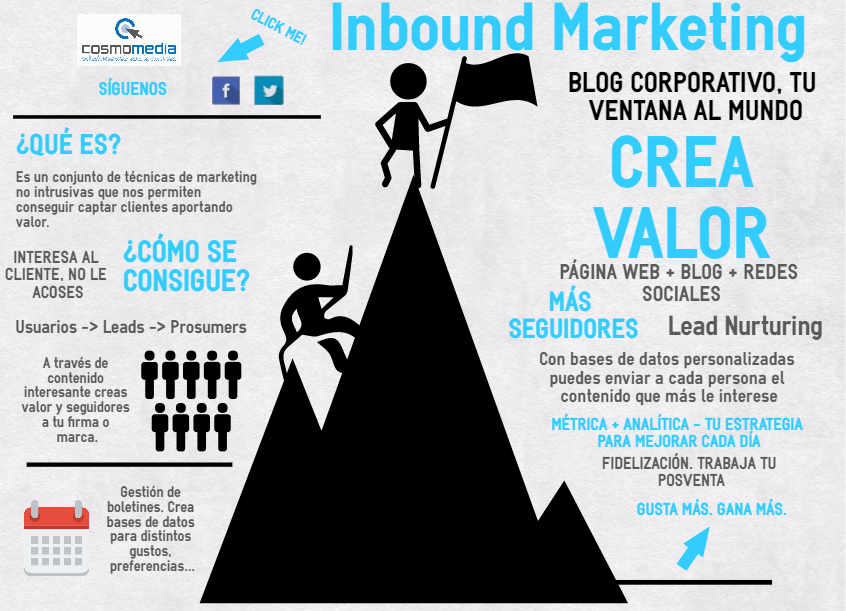 Inbound Marketing infografía