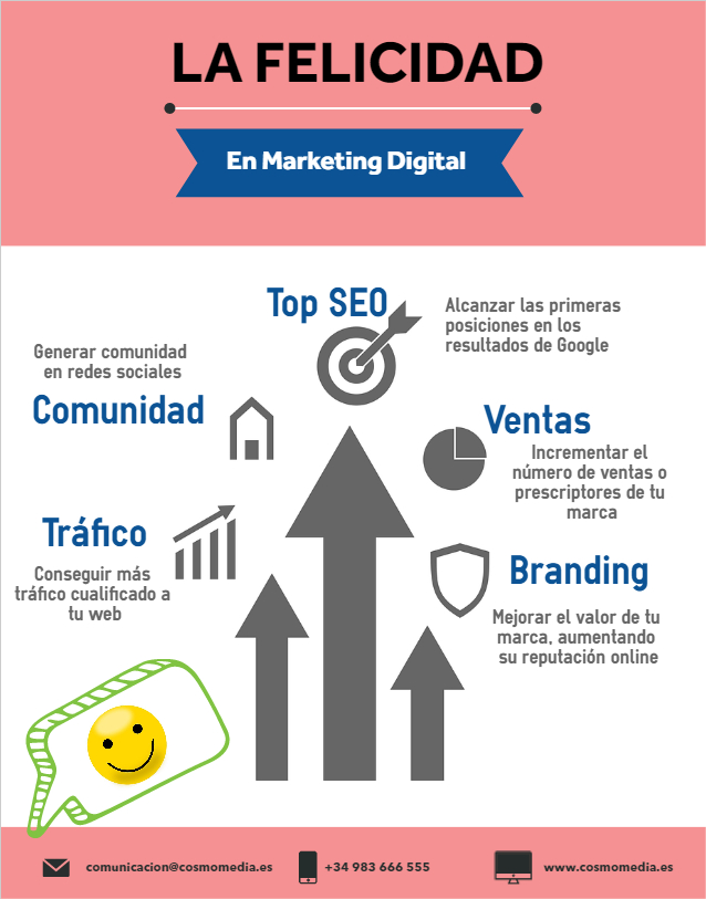 Felicidad en Marketing Digital