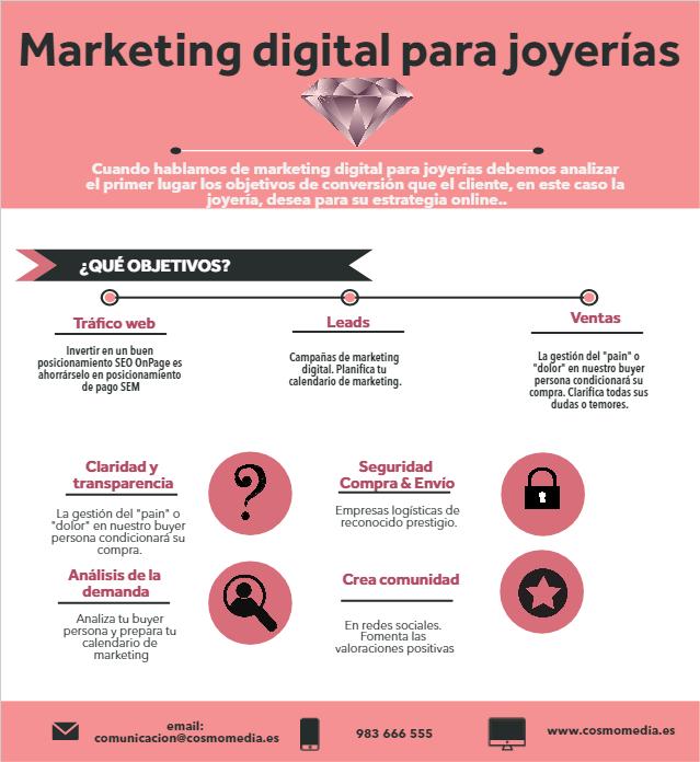 Infografía Marketing para joyerías