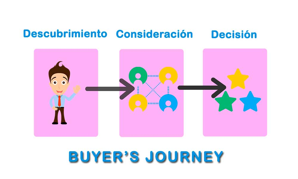 Buyer's Journey de tu negocio