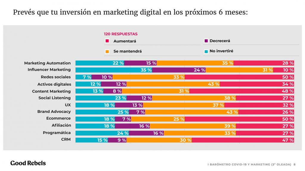 Inversión en marketing digital post-confinamiento