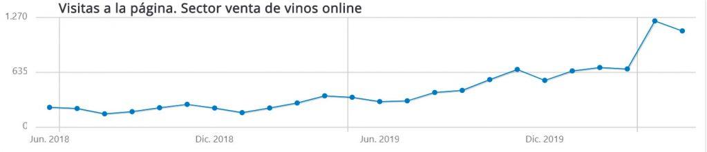 Casos de éxito en SEO - Empresa de vino